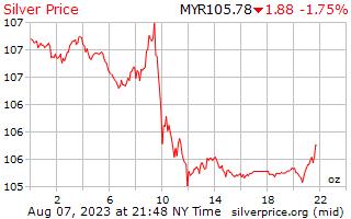 1 dia de prata preço por onça em Ringgits da Malásia