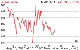 1 giorno in argento prezzo per oncia in Ringgit