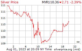 1 dag zilveren prijs per Ounce in Maleisische ringgit