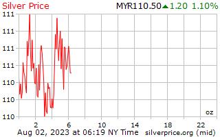1 día de plata precio por onza en Malasia Ringgits