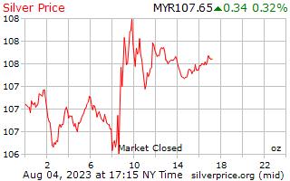 1 天銀價格每盎司在馬來西亞林吉特