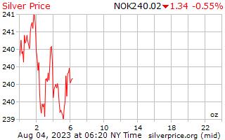1 день серебро Цена за унцию в норвежских кронах