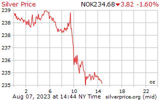 1 hari Perak harga per auns di Krone Norway