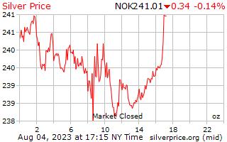 1 天銀價格每盎司在挪威克朗