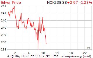 1 dag zilveren prijs per Ounce in Noorse kroon