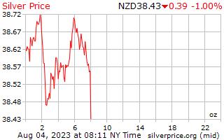 ราคาต่อออนซ์ในนิวซีแลนด์ดอลลาร์เงิน 1 วัน