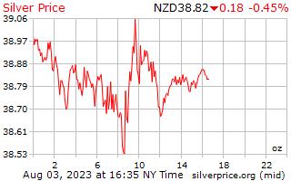 يوم 1 الفضة سعر الاونصة بالدولار النيوزيلندي