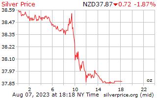 1 hari Perak harga per auns dalam dolar New Zealand