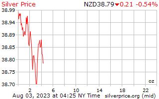1 hari perak harga per ons di dolar Selandia Baru