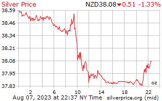 1 dag zilveren prijs per Ounce in Nieuw-Zeelandse dollar