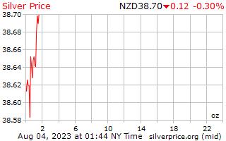 1 ngày bạc giá cho một Ounce trong đô la Niu Di-lân