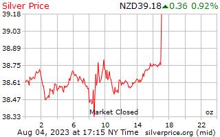 Preço por onça em Nova Zelândia dólares de prata de 1 dia