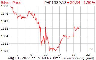 1 ngày bạc giá cho một Ounce trong Peso Philippines