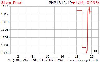 1 天银价格每盎司在菲律宾比索