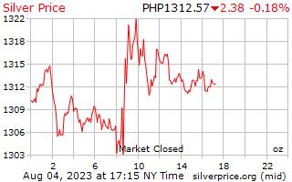 Preço por onça em Filipinas Pesos de prata de 1 dia