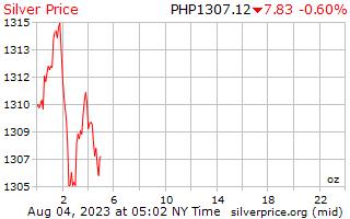 1 μέρα ασήμι τιμή ανά ουγγιά σε πέσος Φιλιππίνων