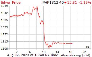 1 hari Perak harga seaun Peso Filipina