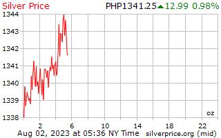 1 giorno prezzo per oncia in Filippine Pesos in argento