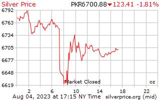 Preço por onça em rúpias paquistanesas de prata de 1 dia