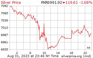 1 दिन चांदी के दाम प्रति औंस में पाकिस्तानी रुपए