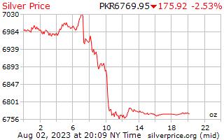 1 giorno in argento prezzo per oncia in rupie pakistane