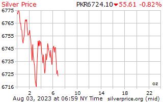 1 день серебро Цена за унцию в пакистанских рупий