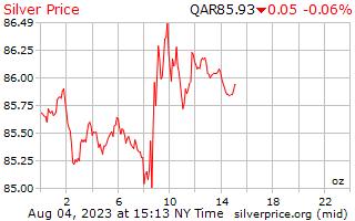 1 天銀價格每盎司在卡塔爾裡亞爾