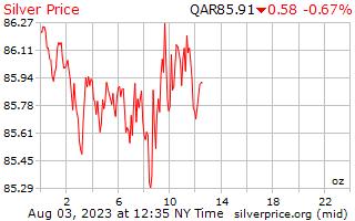 يوم 1 الفضة سعر أوقية (الاونصة) في ريال قطري