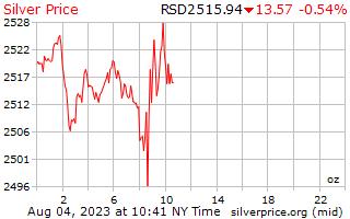 1 giorno in argento prezzo per oncia in Dinaro serbo