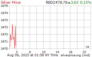 1 día de plata precio por onza en Dinar serbio