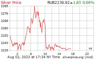 1 hari Perak harga per auns dalam Rubles Russia