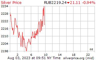 يوم 1 الفضة سعر أوقية (الاونصة) في روبل روسي
