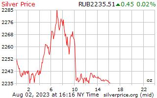 1 μέρα ασήμι τιμή ανά ουγγιά σε ρωσικά ρούβλια