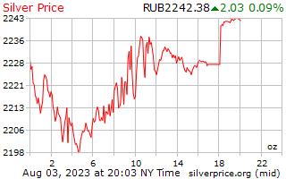 1 일은 러시아 루블에서 온스 당 가격