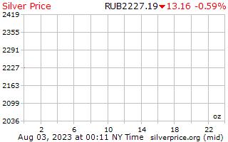 1 jour d'argent prix par once en roubles russes