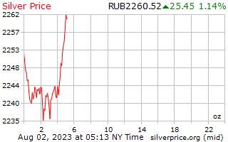 1 วันเงินราคาต่อออนซ์ในรัสเซีย Rubles