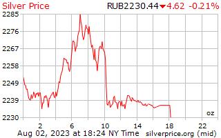 1 dag zilveren prijs per Ounce in Russische roebels