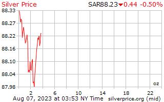 1 dia de prata preço por onça em Rial da Arábia Saudita
