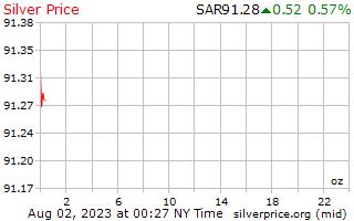1 día de plata precio por onza en Arabia Saudita Riyals