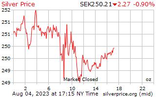 1 día de plata precio por onza en sueca
