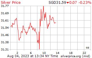 1 天銀價格每盎司在新加坡美元