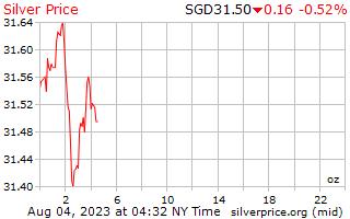 1 दिन चांदी के दाम प्रति औंस सिंगापुर डॉलर में