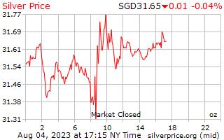 1 dag zilveren prijs per Ounce in Singaporese Dollars