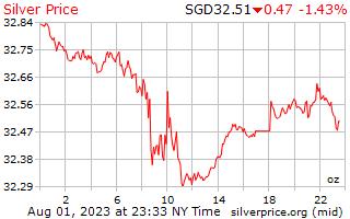 1 день серебро Цена за унцию в сингапурских долларах