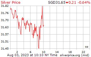 1 Tag Silber Preis pro Unze in Singapur-Dollar