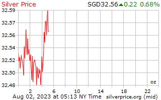 1 天银价格每盎司在新加坡美元