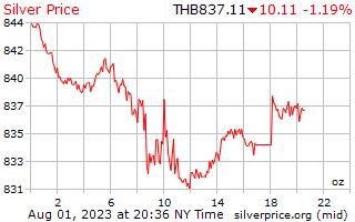 1 день серебро Цена за унцию в тайских бат