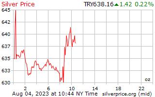 1 día de plata precio por onza en Lira turca