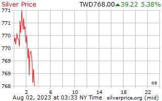 1 天银价格每盎司在台湾新美元