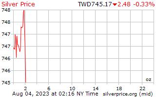 1 giorno in argento prezzo per oncia in taiwanesi nuovi dollari